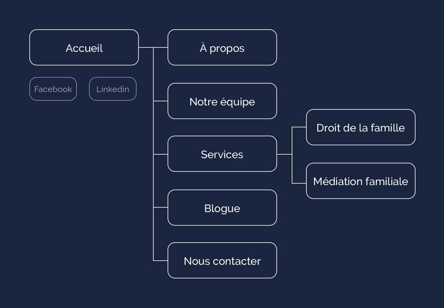 L'arborescence du site WordPress de Lemmel Avocate