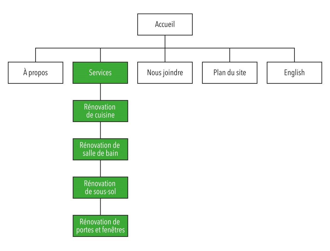 Exemple de pages services au sein de l'arborescence du site Web d'une compagnie de construction