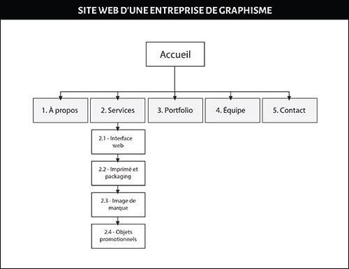 L'arborescence du site Web pour bien planifier l'interface